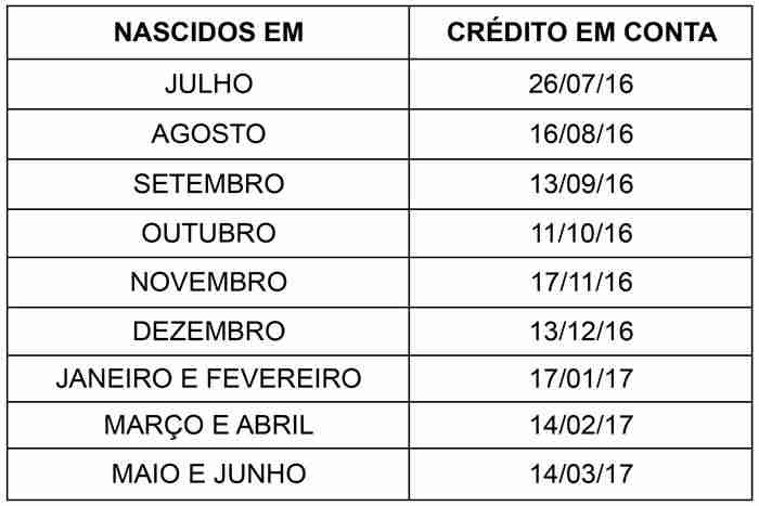 calendario do pis conta na caixa